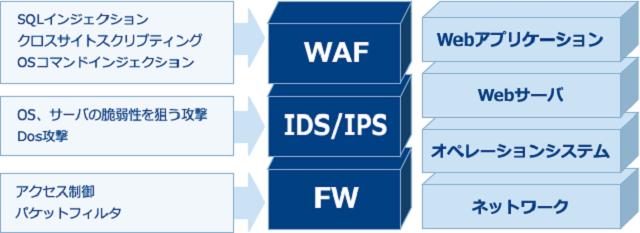 ファイアウォールやIDS/IPSでは保護できない?WAF、IDS/IPS、FWの説明。
