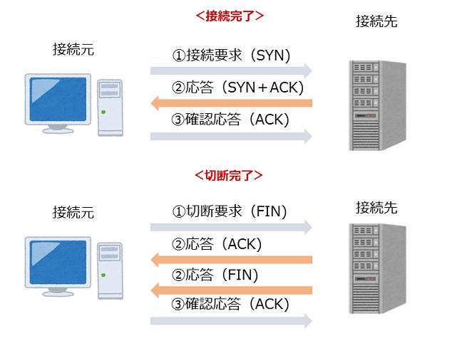 SYNフラッド攻撃、FINフラッド攻撃|接続を確立するためには、1.SYN→2.SYN/ACK→3.ACK、接続終了するには1.FIN→2.FIN+ACK→3.ACKという手順を踏みます。
