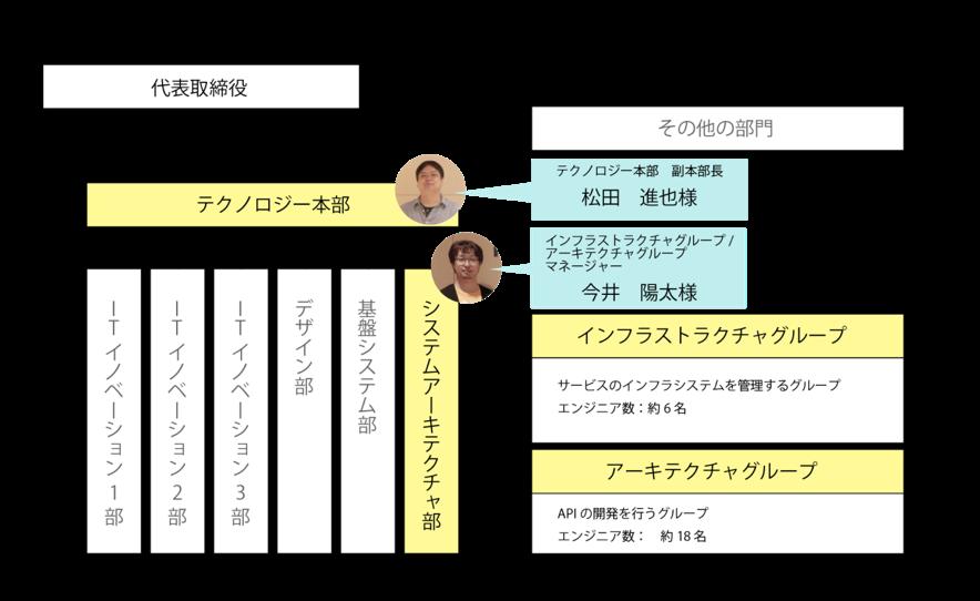 @cosumeに登録されている個人情報の管理方法とは?株式会社アイスタイルテクノロジー本部の構成図