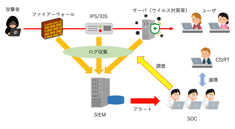 SOCとCSIRTとの違い SOCの仕組み SIEM(Security Information and Event Management)