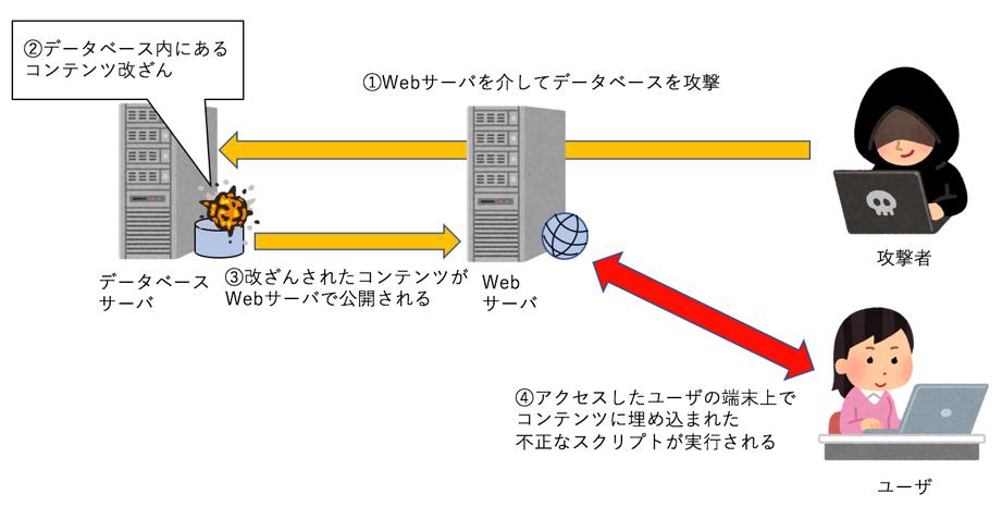 サイバー攻撃の1つ「SQLインジェ...