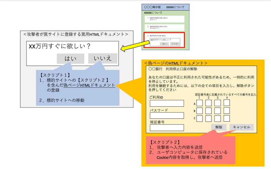 クロス サイト スクリプト クロスサイトスクリプティングの仕組みとは?5つの対策法を解説