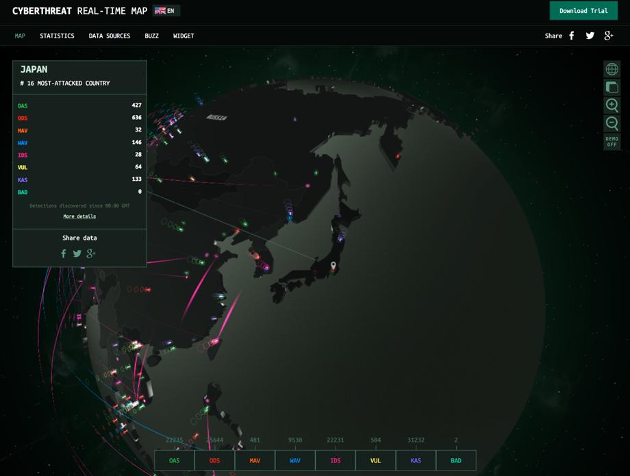 カスペルスキー社提供するサイバー攻撃可視化ツール「CYBERTHREAT REAL-TIME MAP」