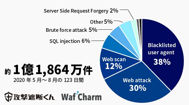 2020年5月~8月の123日間で、「攻撃遮断くん」「WafCham」で観測されたサイバー攻撃の数は約1億1,864万件、1日平均では約96万件_攻撃状況内訳_Blacklisted user agent(脆弱性スキャンツールを利用したBotによる攻撃)38%、Web attack(Webサーバを構成するソフトウェアの脆弱性を突いた攻撃)30%、 Web Scan(攻撃の対象を問わず無作為に行われる攻撃)12%