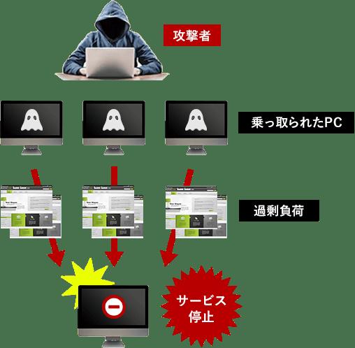 DDoS攻撃の説明図