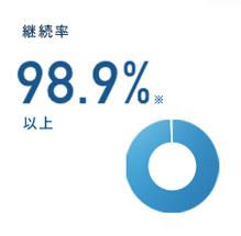 98.9%