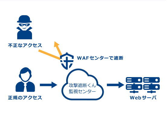 WEBセキュリティタイプ