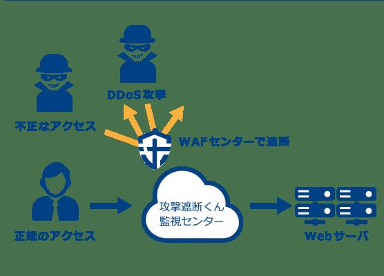 DDoSセキュリティタイプ