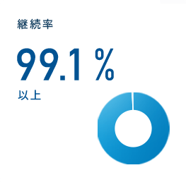 継続率 99.1% 以上
