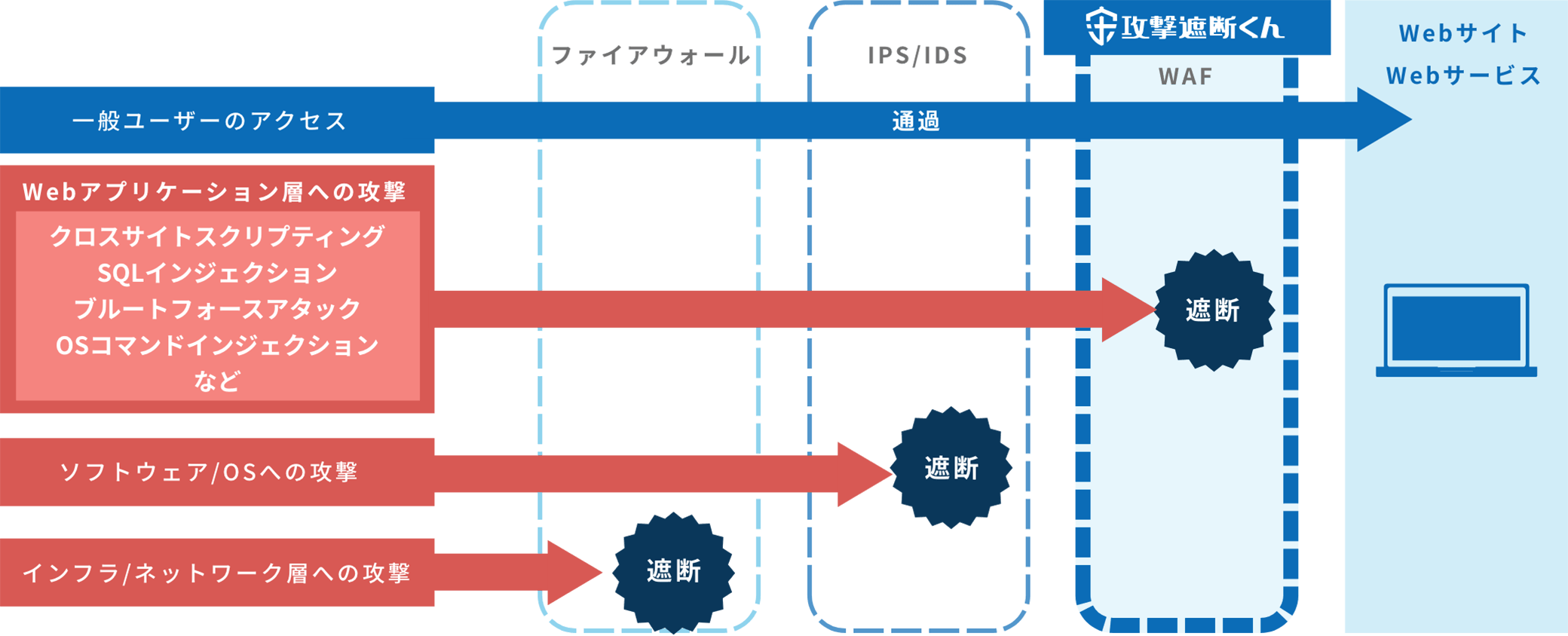 WAF(Web Application Firewall)とは