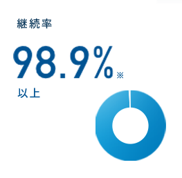 継続率 98.9% 以上